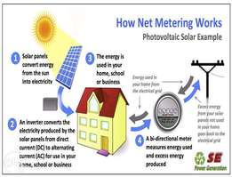 1 KW Grid Tie Solar System | Best Net Metering Systems | Prices RWP