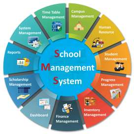 School Management System  Contact number (0,3,1,0,8,0,3,8,0,9,6)