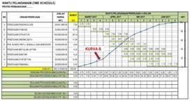 Jasa RAB / Estimator / Quantity Surveyor (QS) / Scheduler / Kurva S