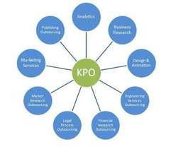 Hiring For Leading Kpo Company