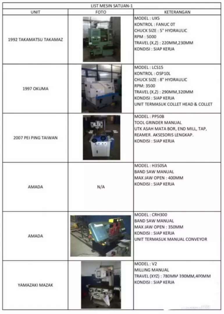 Berbagai Mesin Manufaktur Produksi Bubut Wire Cut Potong Besi