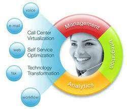 Call center dialer software , CRM