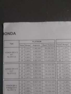 Baru mobil Honda Br-v E