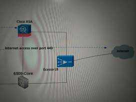Networking Designs Documentation
