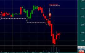 Free Buy sell singal software  stock market free installation service