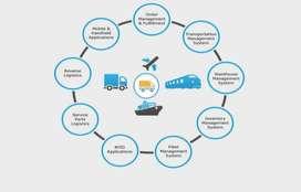 Online Workshop SAP Log. - Material Management, 30 s/d 31 Oct 2021