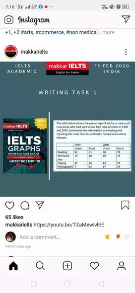 Tutions for ielts and commerce classes