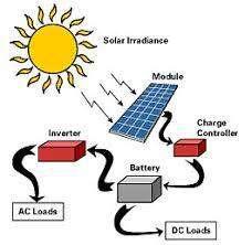 pembangkit listrik tenaga matahari untuk segala jenis bangunan lainnya