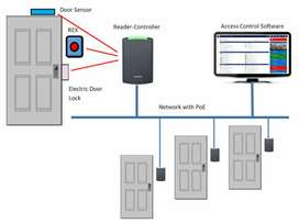 ACCESS CONTROL SECURITY DOOR LOCK SYSTEM & Attendance SYSTEM