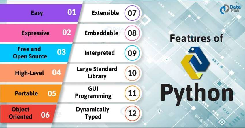 Web Development / Python Progrmming Language 0