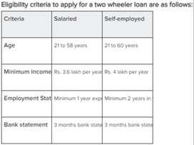 two wheeler axis bank finance