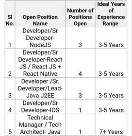 Various positions