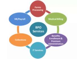 Bpo credit card selling voice process