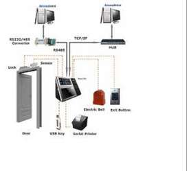 Access control door lock system with rfid card face and finger