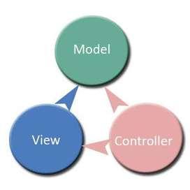 MVC Developer/Programmer/Project Manager