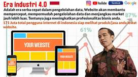 All Website | Jasa Pembuatan Website Profesional | Go Era industri 4.0